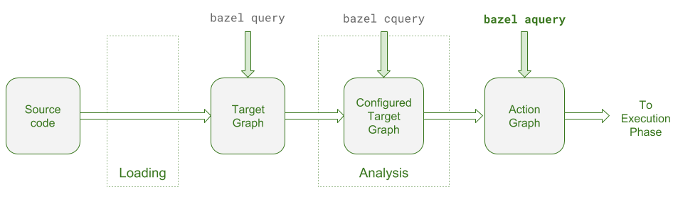 bazel queries and phases